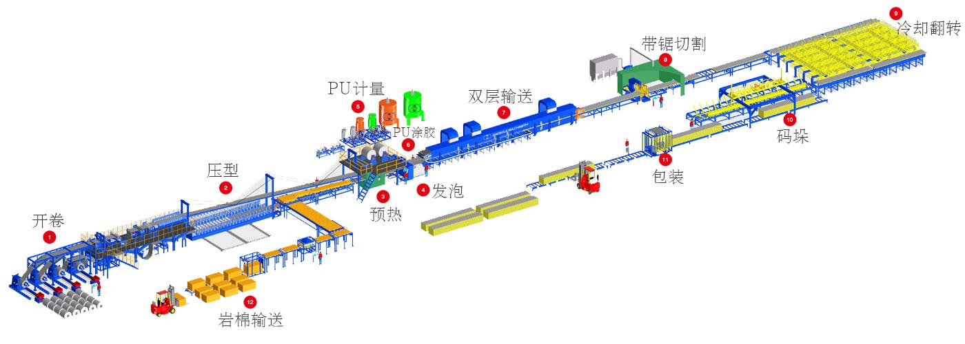 连续聚氨酯彩钢夹芯板生产线